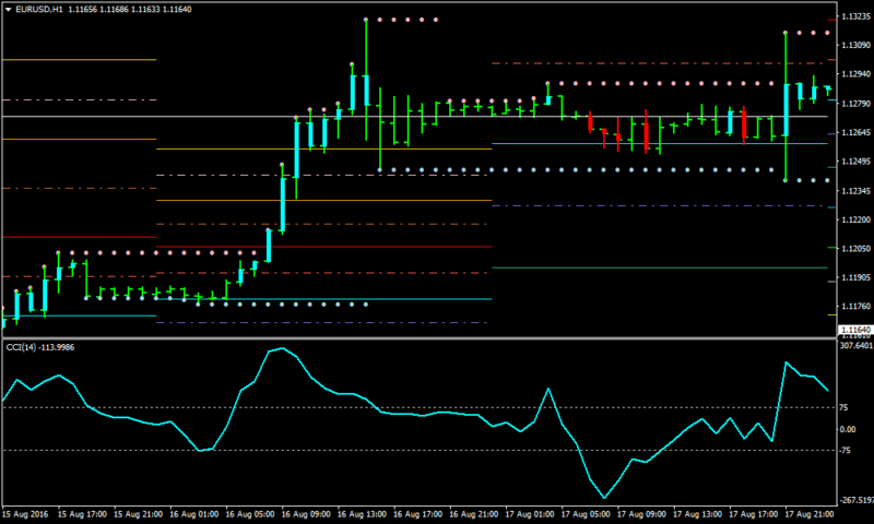 CCI Forex Support and Resistance Strategy