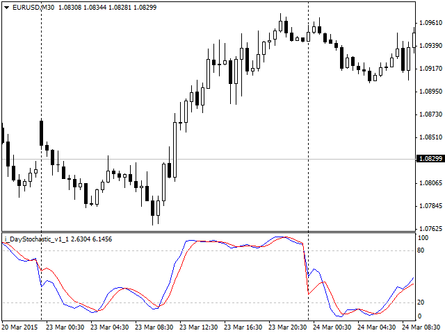 DayStochastic Forex Indicator