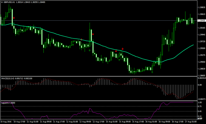 EMA and Laguerre Forex Trend Following Strategy