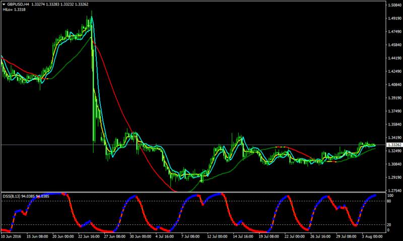 Extreme Scalping Modified Forex Scalping Strategy