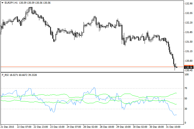 F RSI Forex Indicator
