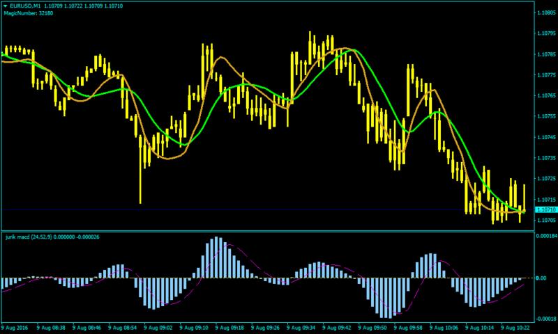 Jurik Scalp Net Trading Forex Scalping Strategy