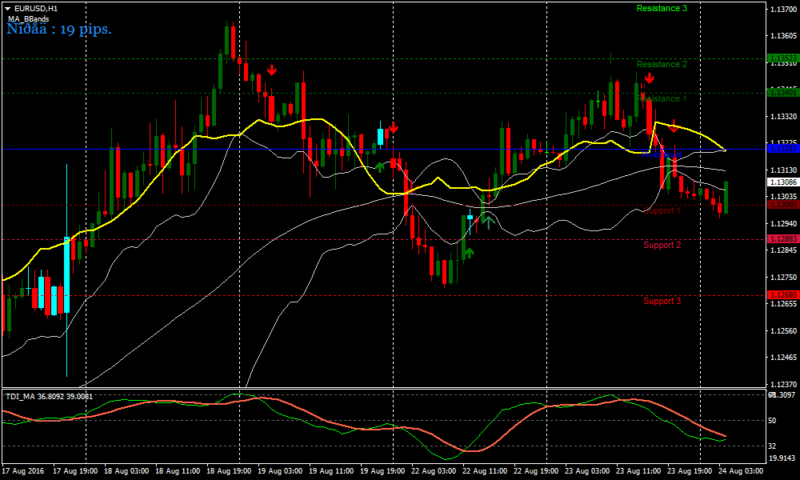 MA Forex Bollinger Bands Strategy