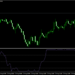 One Minute Scalping with Laquerre Forex Scalping Strategy