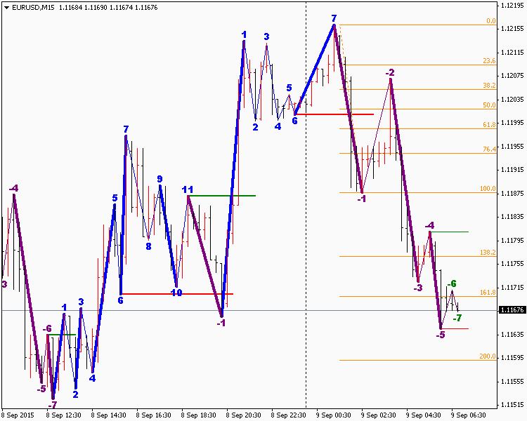 Road Map Forex Indicator