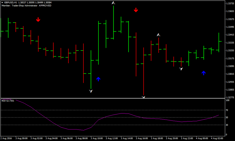 Advanced RSX Forex Scalping Strategy