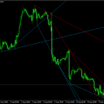 Advanced Trendline Forex Scalping Strategy