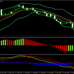 Awesome and Bollinger Band Forex Scalping Strategy