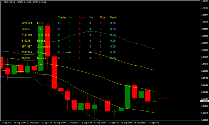 10 pips in forex