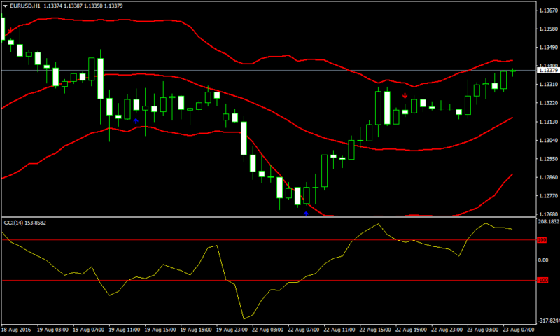 CCI Reversal Forex Bollinger Band Strategy