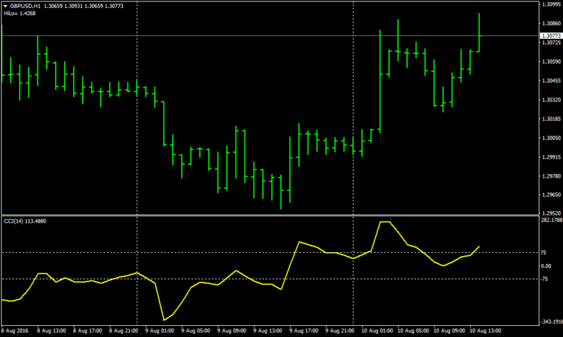 CCI Explosion Forex Scalping Strategy