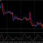 Σταυρός EMA Forex Trend ακόλουθη στρατηγική