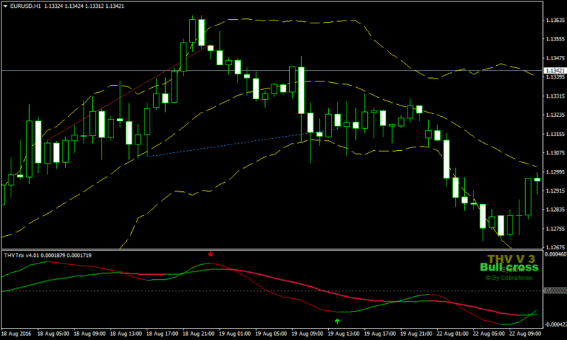 Divergence Forex Bollinger Band Strategy