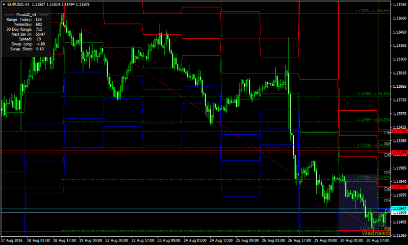 Fade Breakout Forex Support and Resistance Strategy