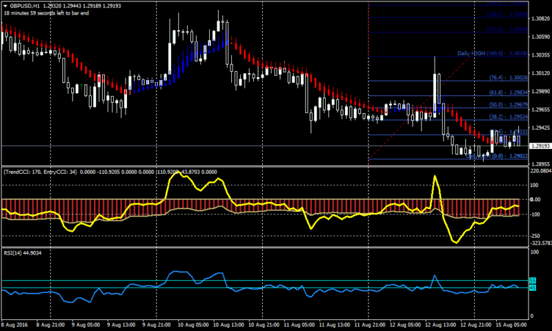 FX Prime Forex Scalping Strategy