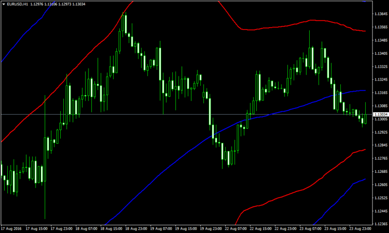 Grid Martingale Forex Bollinger Band Strategy