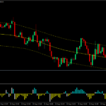 Kevinator Retracement Forex Scalping Strategy