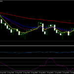 Laguerre Forex Scalping Strategy