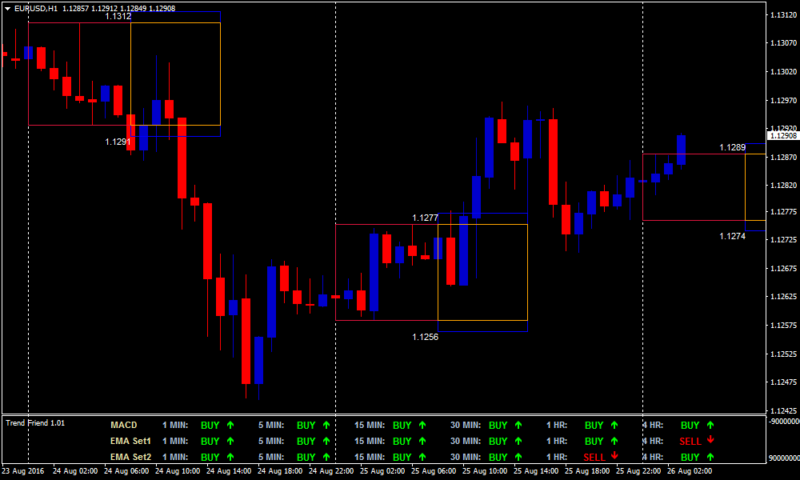 Morning Forex Breakout Strategy