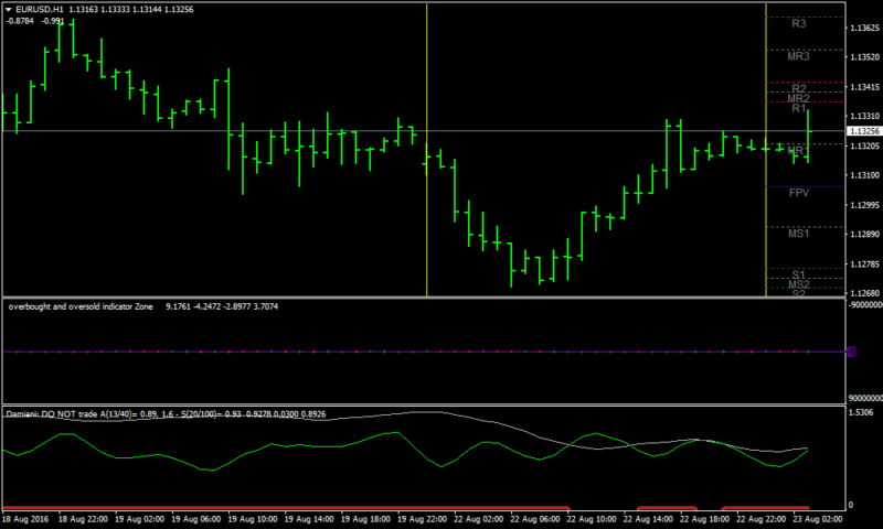 Oversold & Overbought Zone Forex Volatility Strategy