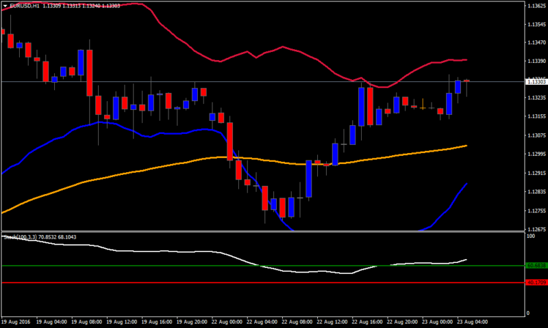 Power Forex Bollinger Band Strategy