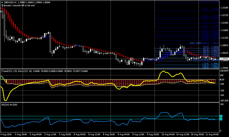 Powerful 1 Minute Scalping with Double CCI Forex Scalping Strategy