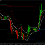 The Gold Line Forex Scalping Strategy