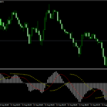 Sar e MACD Forex Strategy Scalping