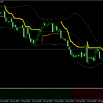 Scalper Channel with Filter Trend Forex Scalping Strategy