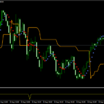 Metoda scalping Forex Strategia Scalping