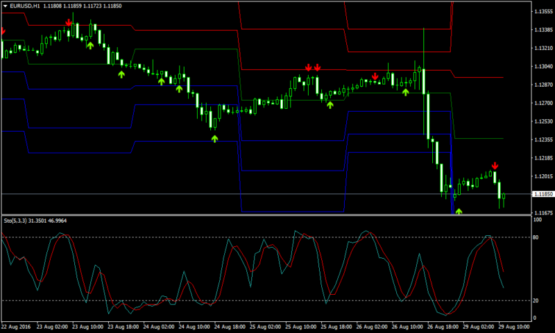 Stochastic Cross Forex Pivot Points Strategy