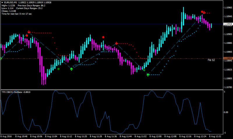 TFX Obos Forex Scalping Strategy