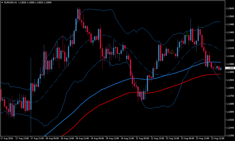 Trading in Trend Forex Bollinger Band Strategy