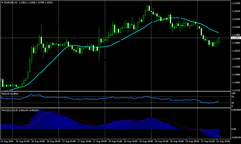 Trading with Retracement Forex Trend Following Strategy