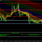 Trend seguito Forex Strategy Scalping