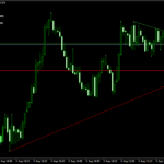 Trendline Scalper Forex Scalping Strategy