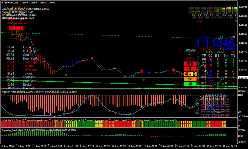 Vlad Forex Scalping Strategy