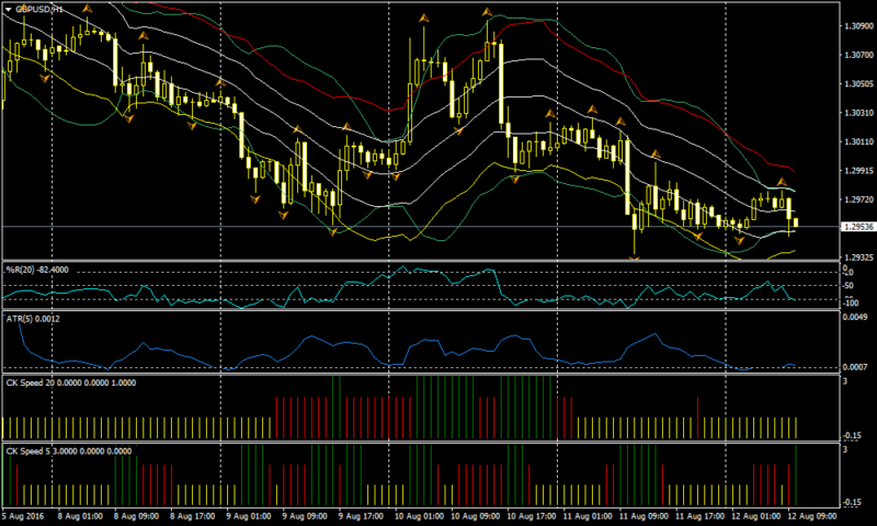 Volatility Scalp Forex Scalping Strategy