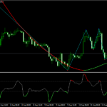 Zee Zee Forex Scalping Strategy