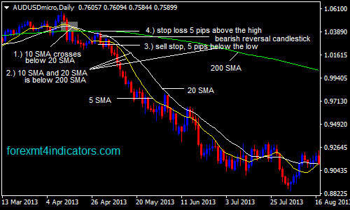 10-ema-and-20-ema-with-200-ema-forex-swing-trading-strategy