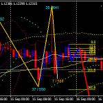 123 Pattern MTF Forex Scalping Strategy