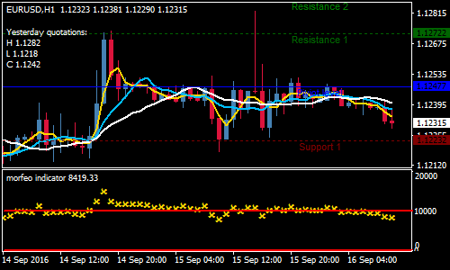 3-fast-moving-average-forex-scalping-strategy