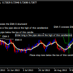 5 EMA dan 8 EMA Crossover Forex Strategy Swing Trading