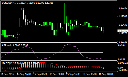 atr-and-macd-forex-scalping-strategy
