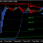 Advance wetrendi Forex Scalping Strategy