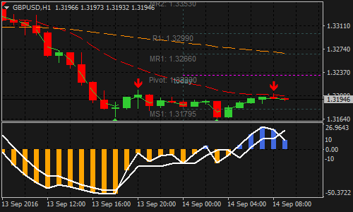Antix Stochastic Forex Scalping Strategy
