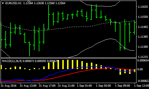bollinger-band-and-keltner-forex-scalping-strategy