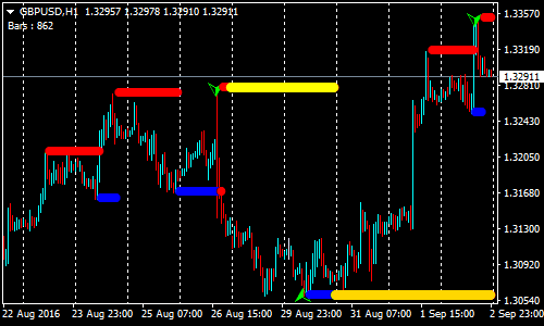 Köpa $ Sell Forex Renko Chart Strategy