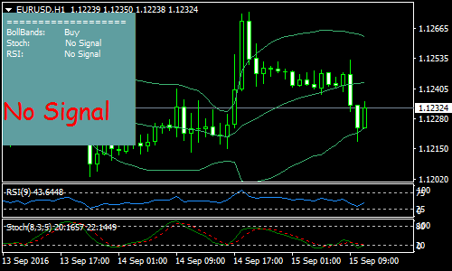 cvn-forex-scalping-strategy