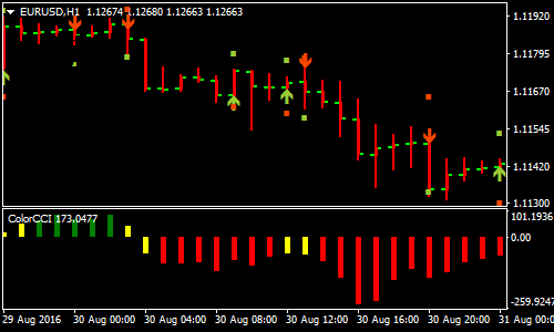 color-cci-with-jjn-forex-scalping-strategy